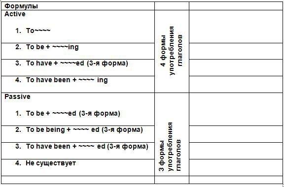 Таблица всех форм сказуемого в английском языке