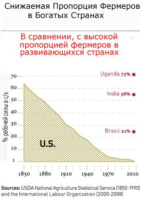 Количество фермеров в богатых и только развивающихся государствах