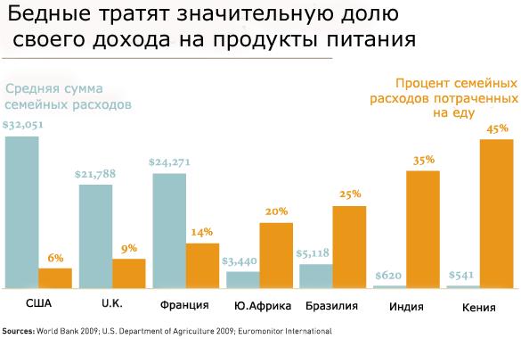 Бедные тратят значительную долю своего дохода на продукты питания