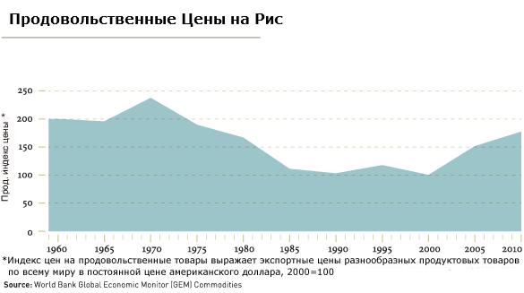 Статистика цен на рис за последние 50 лет
