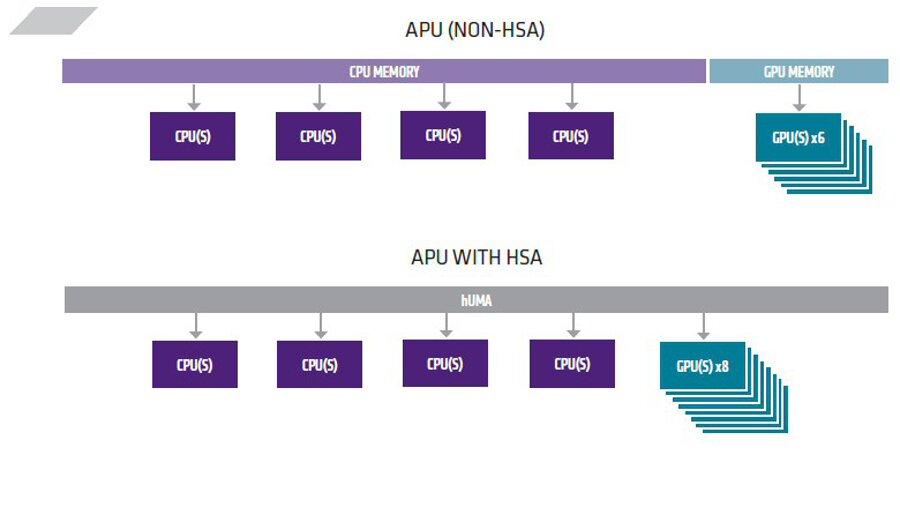 HSA дает процессорам равные права при доступе к памяти или выполнении задач