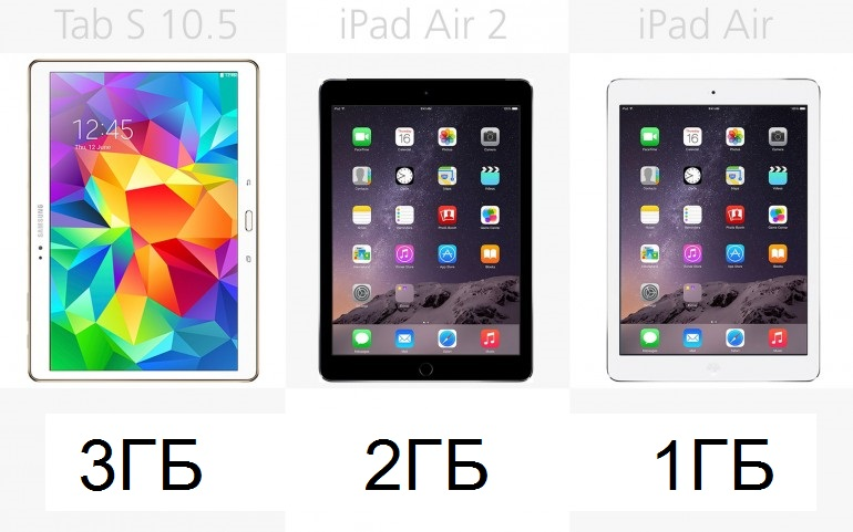 Оперативная память Galaxy Tab S 10.5, Apple iPad Air 2, Apple iPad Air