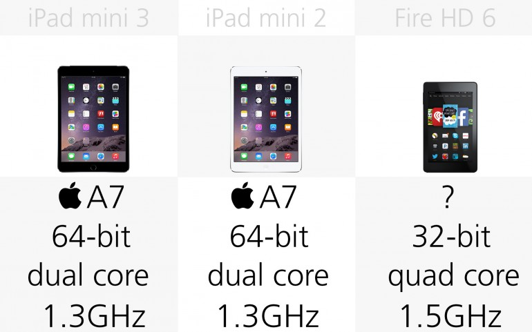 Процессор Apple iPad mini 3, Apple iPad mini 2, Amazon Fire HD 6