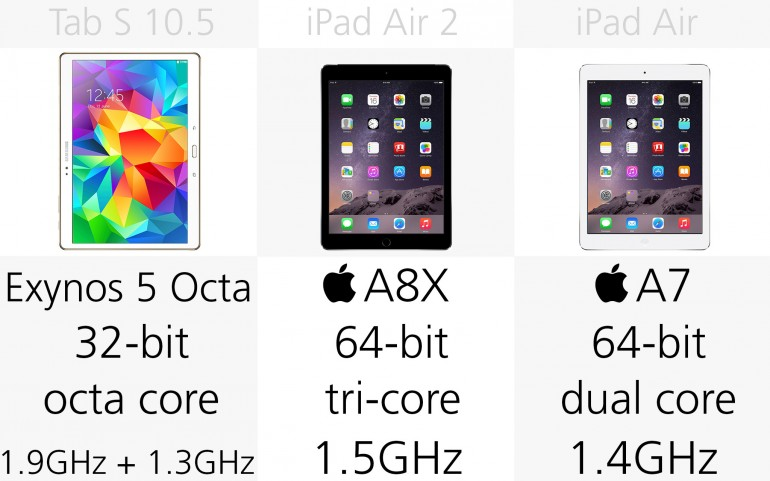 Процессор Galaxy Tab S 10.5, Apple iPad Air 2, Apple iPad Air