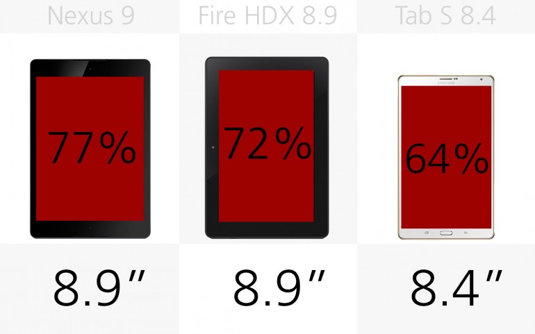 Размеры экрана Google/HTC Nexus 9, Amazon Kindle Fire HDX 8.9, Samsung Galaxy Tab S 8.4