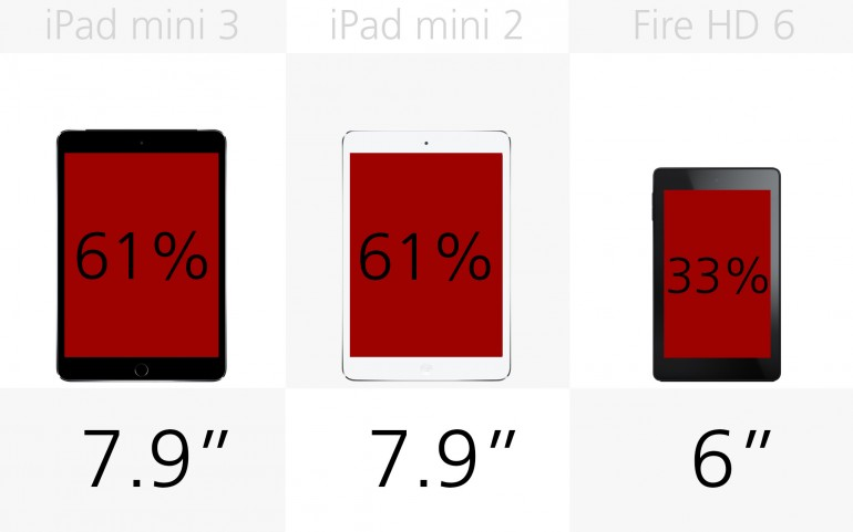 Размеры экрана Apple iPad mini 3, Apple iPad mini 2, Amazon Fire HD 6