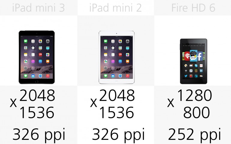 Разрешение экрана Apple iPad mini 3, Apple iPad mini 2, Amazon Fire HD 6