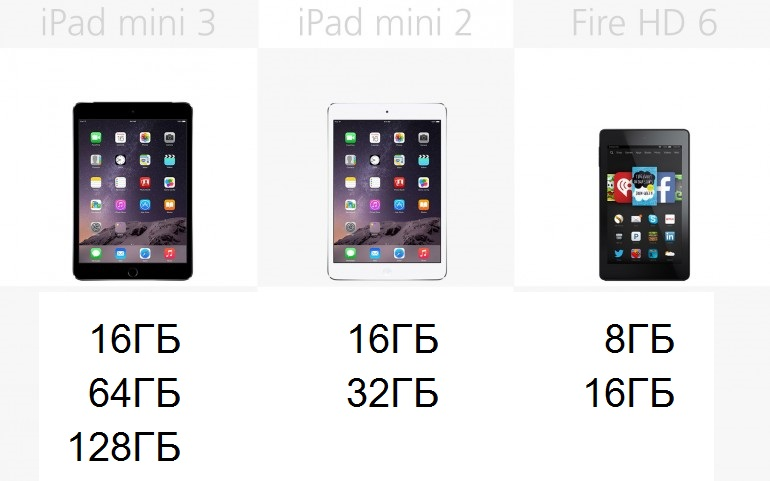 Встроенная память Apple iPad mini 3, Apple iPad mini 2, Amazon Fire HD 6