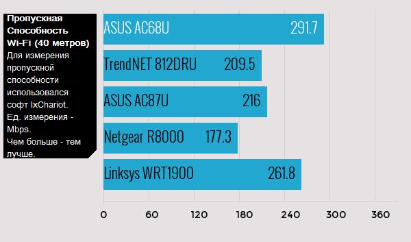 Лучший Wi-Fi Роутер 2015 Года