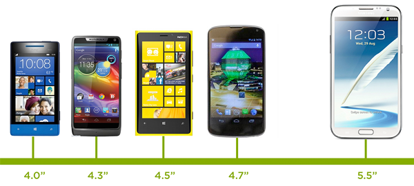 размер смартфонов