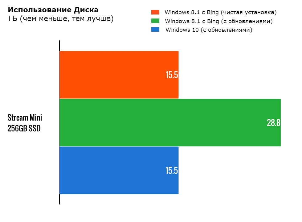 Использование дискового пространства Windows 10 и 8.1 с Bing