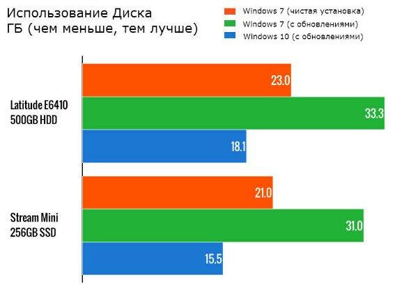 Использование дискового пространства Windows 10 и 7