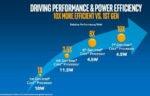 На днях, компания Intel анонсировала скорый выход 7-ого поколения своих процессоров, таким образом, поставив точку «тик-так» стратегии применявшейся компанией на протяжении многих лет. Напомним, что «тик-так» стратегия подразумевала под собой […]