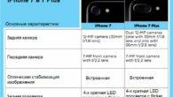 Камеры Айфона 7 – что изменилось по сравнению с Айфоном 6S? Айфон уже давно стал выбором номер один для каждого увлекающегося фотографией на смартфоне. Однако, не так давно на сцене […]