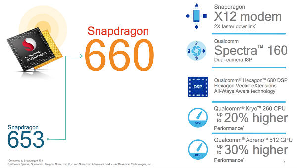 Snapdragon 660 vs 653
